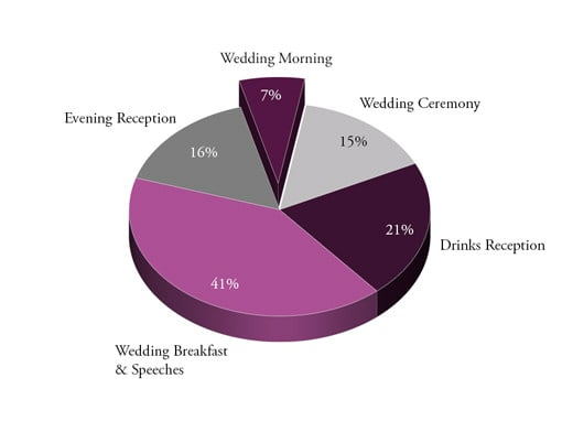 Pie Chart Of Time Spent Planning Key Parts Of Wedding Day