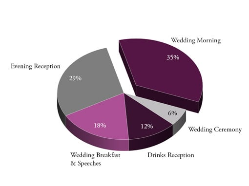 Pie Chart Of Percentage Time Spent On Key Parts Of Wedding Day